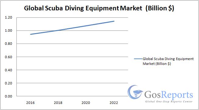 Analyse du marché mondial des équipements de plongée sous-marine 2018-2023: Tusa, Cressi, Seac, Dive Rite, Aquatec-Duton